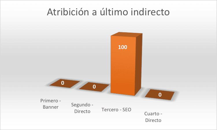 Modelo de atribución del último click indirecto