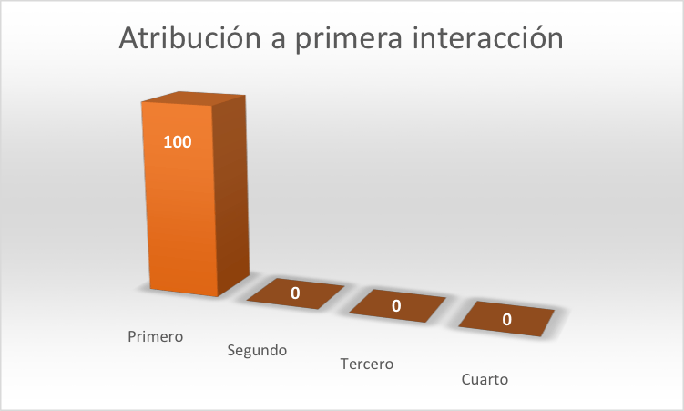 Modelo de atribución de la primera interacción