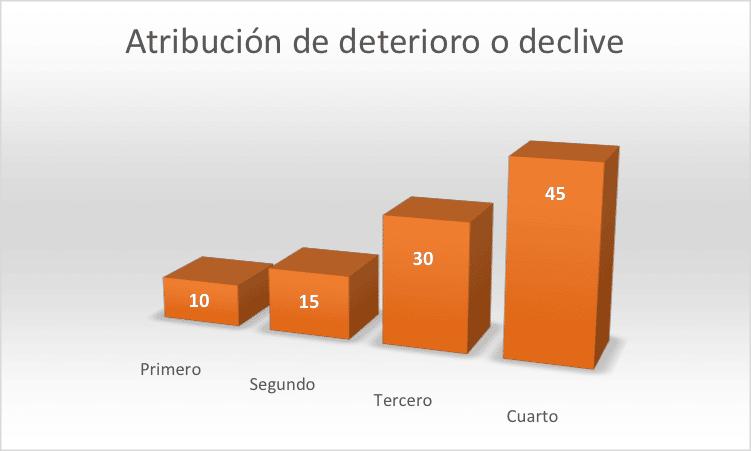 Modelo de atribución de deterioro del tiempo o de declive a lo largo del tiempo