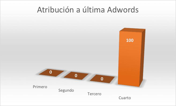 Modelo de la última interacción de Google Adwords