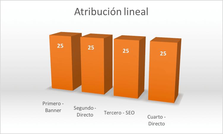 modelo de atribución lineal