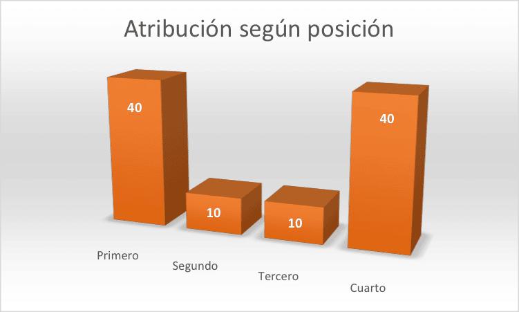 Modelo de atribución según posición